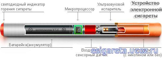 Электронная сигарета жидкость своими руками